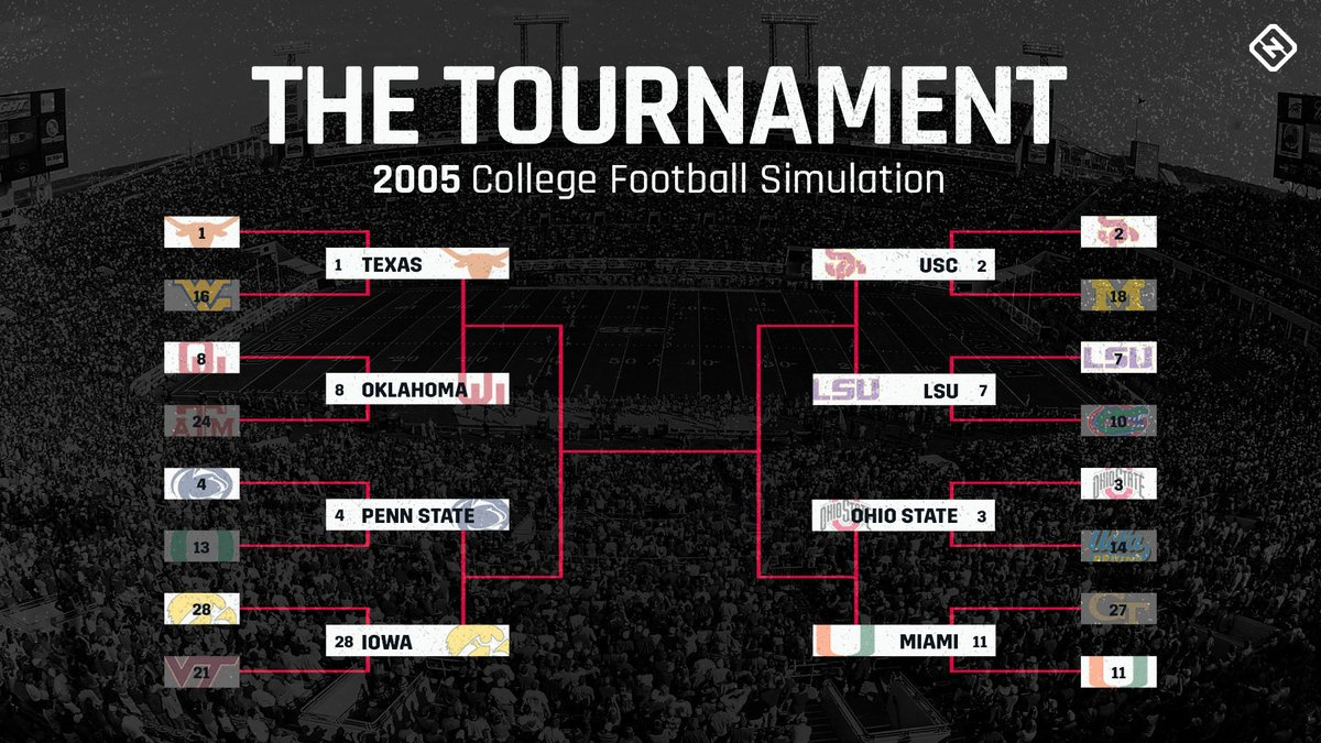 "Relive the epic 2005 college football season with SN's The Tournament on ""NCAA Football 06.""  @dan_bernstein_'s latest simulation saw a couple surprise teams advance to the quarterfinals: https://t.co/kpn8XYgsdM https://t.co/DzFCGk6dOZ"