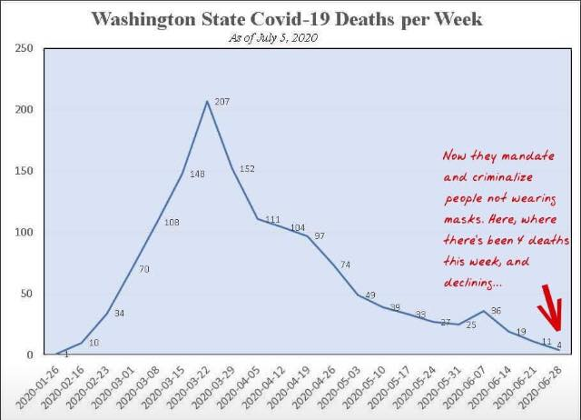 Thread -  Some helpful visual aids for @JayInslee series of deceptions:  Death have plummeted -- without woke masks https://t.co/sntdCuVfnD