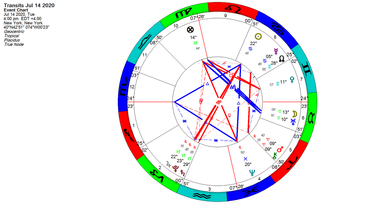 Beautiful Kite at the end of the day #NYSE plus Pars Fortuna elevated in the 10th  trine Moon/Uranus. #DJIA #DowJones up 556 points 2.13% #astrology #astrotrading #financialastrology #Gann Keep your astro clock on while trading and watch the changing patterns live.pic.twitter.com/YQOUdzDqN2