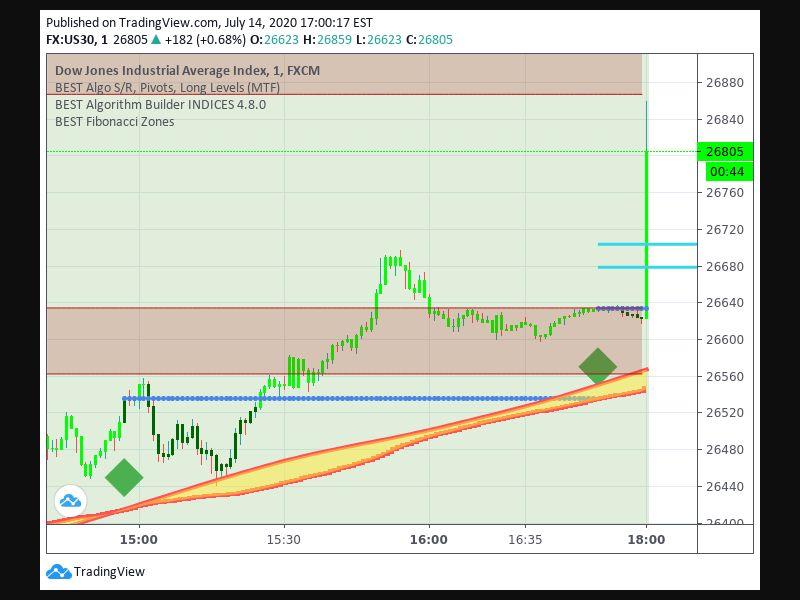 TradingView trade Entry Signal Time 147 1650
