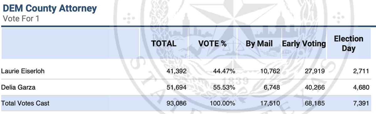 ELECTION DAY RESULTS: After the first batch of E-Day votes comes in, @DGarzaforD2's lead over Laurie Eiserloh in the County Attorney race grows to 11%. But there are 30,000 Election Day votes left to count. https://t.co/iF0HiRVZ2A