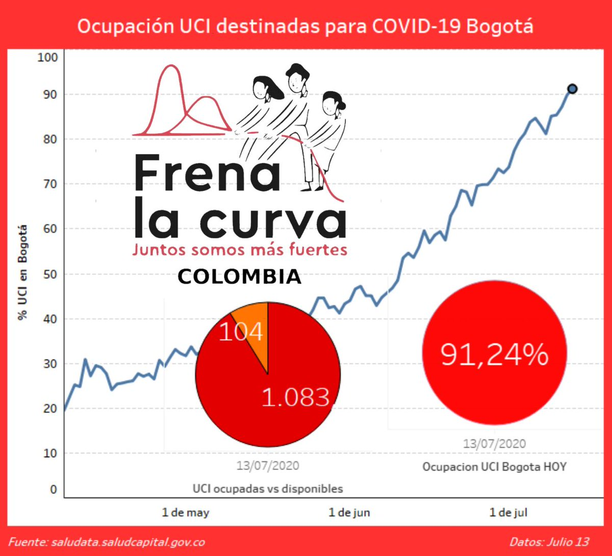 Ocupación de #UCI  para COVID-19 en @Bogota  Recuerda las restricciones de cada localidad y #QuedateEnCasa  @Colcheck @SaldarriagaConc @FundacionJuanfe @FundacionBD @FundacionAlpina @FundKeralty @ProyectoViveCol @ensenaXcolombia @elavisperomov #PelaezdeFranciscoenLaW #ElPicopic.twitter.com/gYM9Xo0hqA
