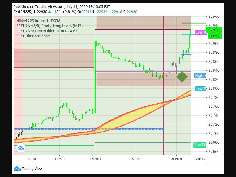 TradingView trade Entry Signal Time 147 204
