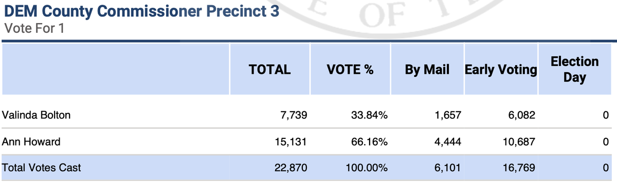 In Travis County Pct. 3, Ann Howard has a huge lead over Valinda Bolton. She narrowly missed making it out of the March primary without a runoff and hoped Bolton would concede. I think she thought the race would have been closer! https://t.co/iIrf2lsdFB