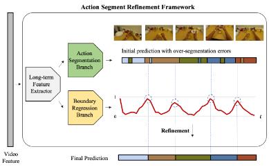 arXivで時系列行動セグメンテーションの論文を公開しました!時間軸の人物行動を過剰に分離してしまう問題(Over Segmentation)の解決に、行動間の切れ目を認識するネットワークを導入し、現在の最高精度を達成しました。F1値では従来法と比較し最大+16.1pt 向上しています。