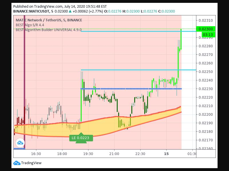 TradingView trade Entry Signal Time 147 195