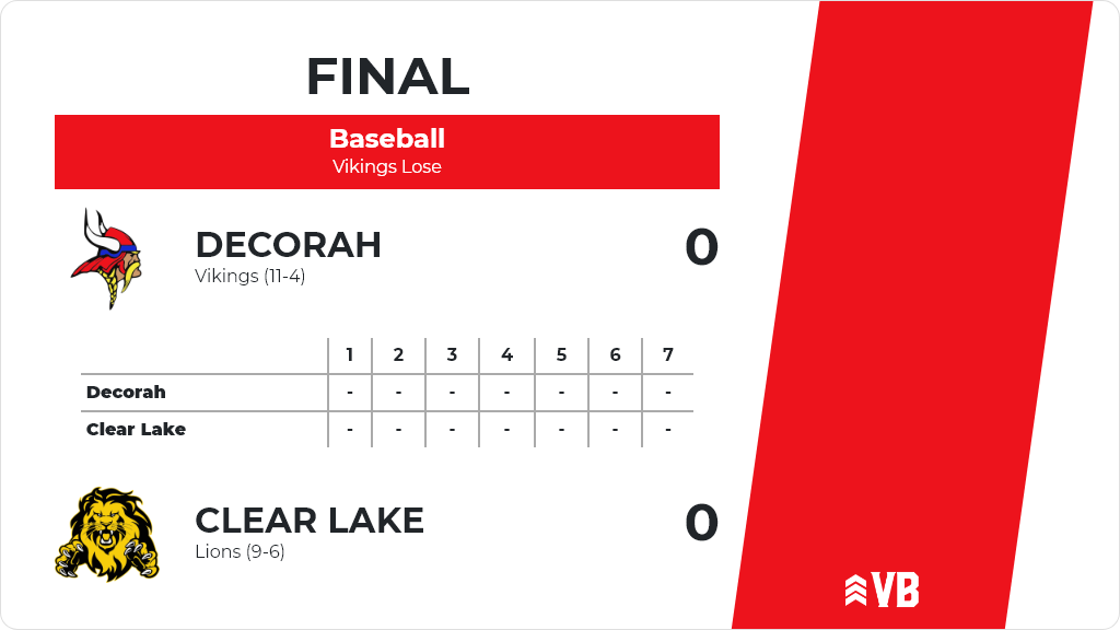 Baseball (Varsity) Score Posted - Decorah Vikings defeat Clear Lake Lions 3-1. https://t.co/53gg4ZcKUM https://t.co/1gsU2hIqhw