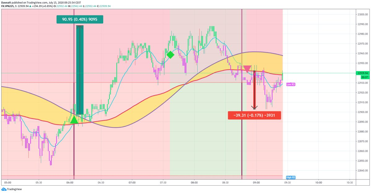 TradingView trade Wednesday morning first trades on indices with BTI Algorithm on our 1minute charts