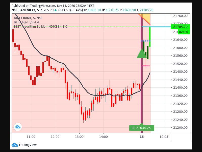 TradingView trade Entry Signal Time 157 95