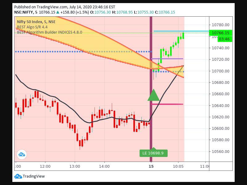 TradingView trade Entry Signal Time 157 915