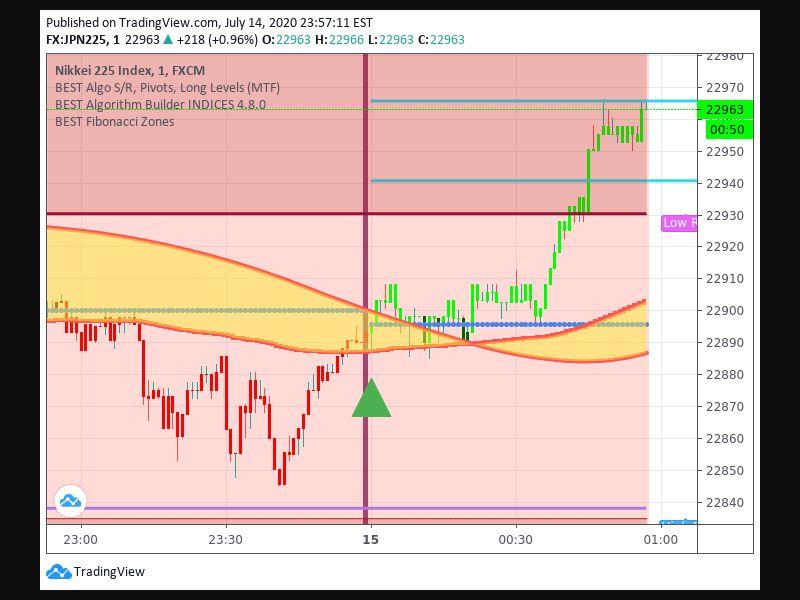 TradingView trade Entry Signal Time 157 00