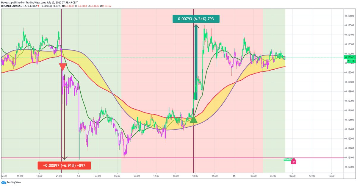 TradingView trade BCH BSV ADA