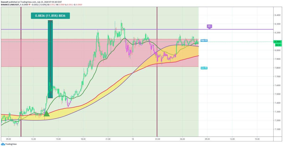 TradingView trade LINK EOS XEM