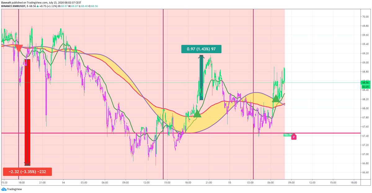 TradingView trade XLM XMR TRX