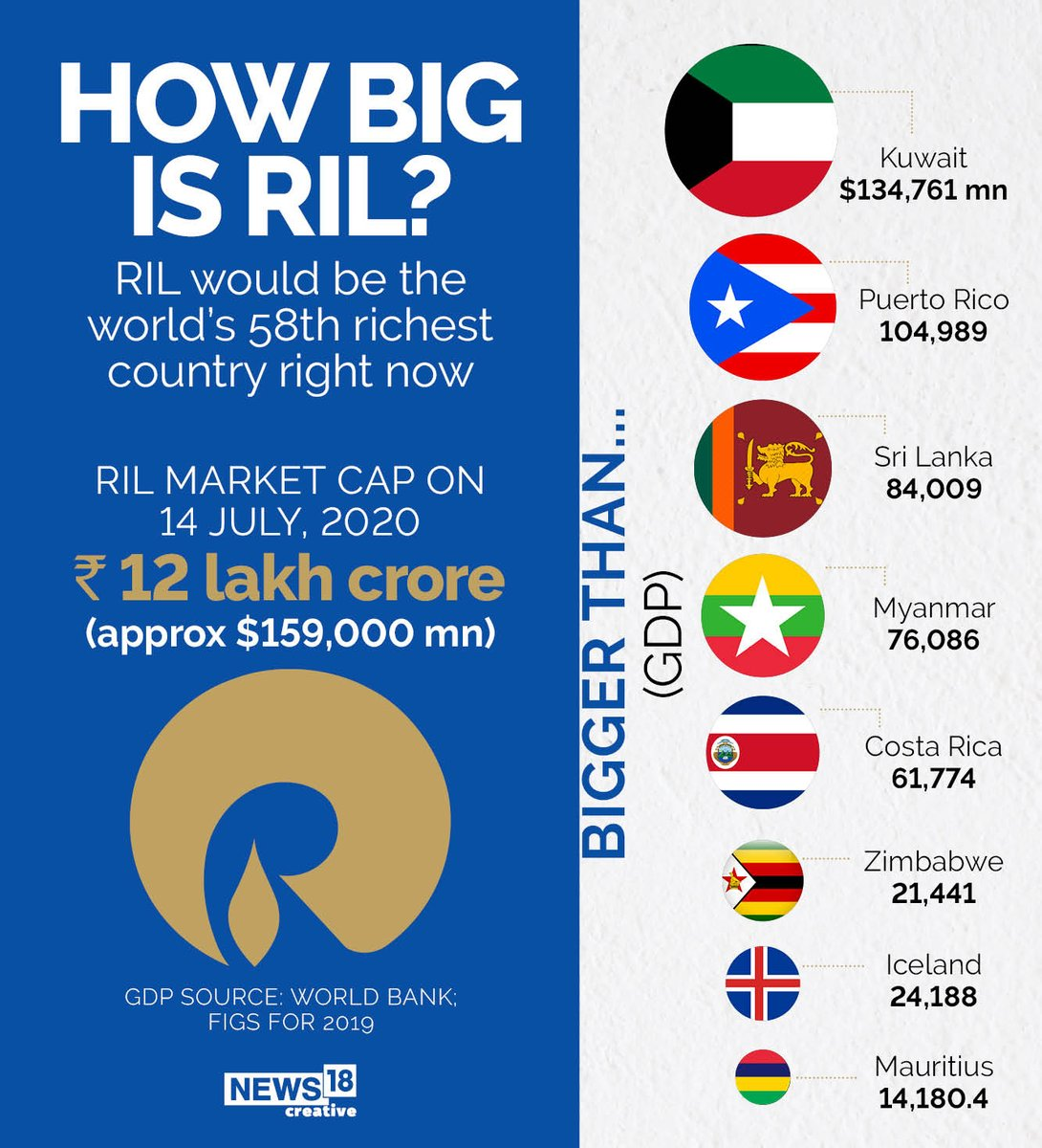 #DidYouKnow how big is #RelianceIndustries? Well, take a look 🧐  Before #RIL Chairman #MukeshAmbani begins his address at #RILAGM today, here's a look at Reliance's market cap (via @News18Graphics)  LIVE Updates of RIL AGM: https://t.co/ogIXPE7aiV https://t.co/GSeh1wfsIY