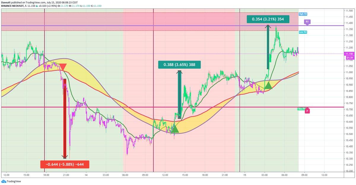 TradingView trade VET SNX NEO