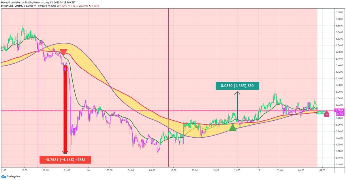TradingView trade ETC IOTA DASH