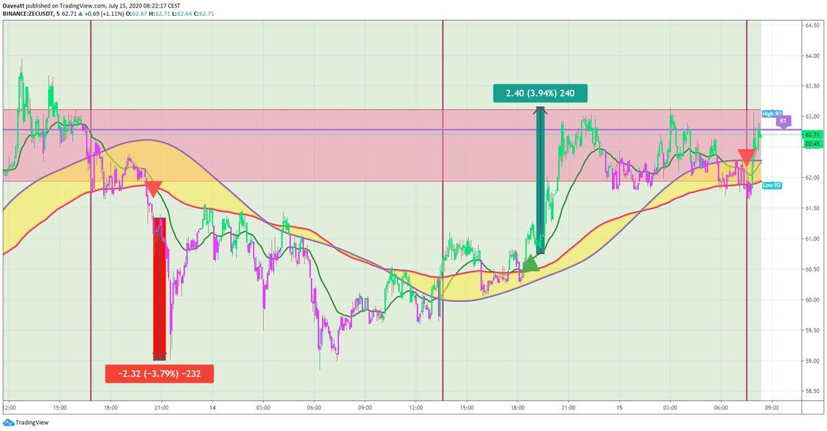 TradingView trade ZEC ONT COMP