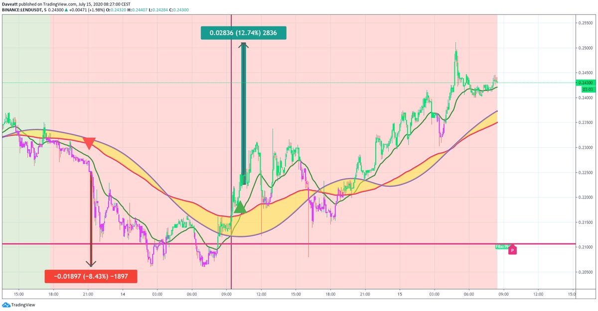 TradingView trade DOGE LEND ZRX