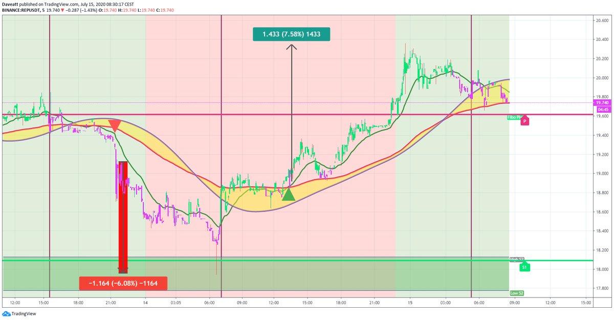 TradingView trade THETA REP QTUM