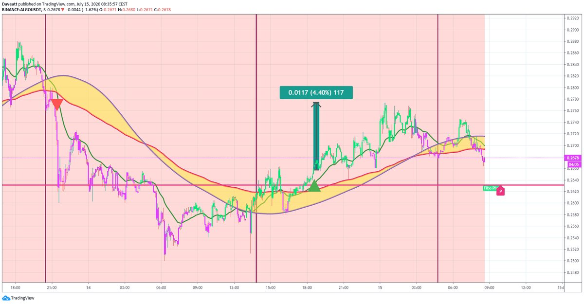 TradingView trade ALGO HBAR MATIC