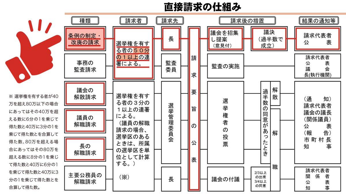 【地方自治法の直接請求】 選挙権を有する人の1/50の連署‼️  川崎のヘイト条例の廃案は可能です。この流れを見ると議会で却下されるだろうと予想されますが、だったら議会の解散・議員と市長の解職要求はセットで!川崎市民の本気度を見せて下さい。 #川崎市日本人差別条例を廃案に #拡散希望 https://t.co/Lkdh3vDJ1y