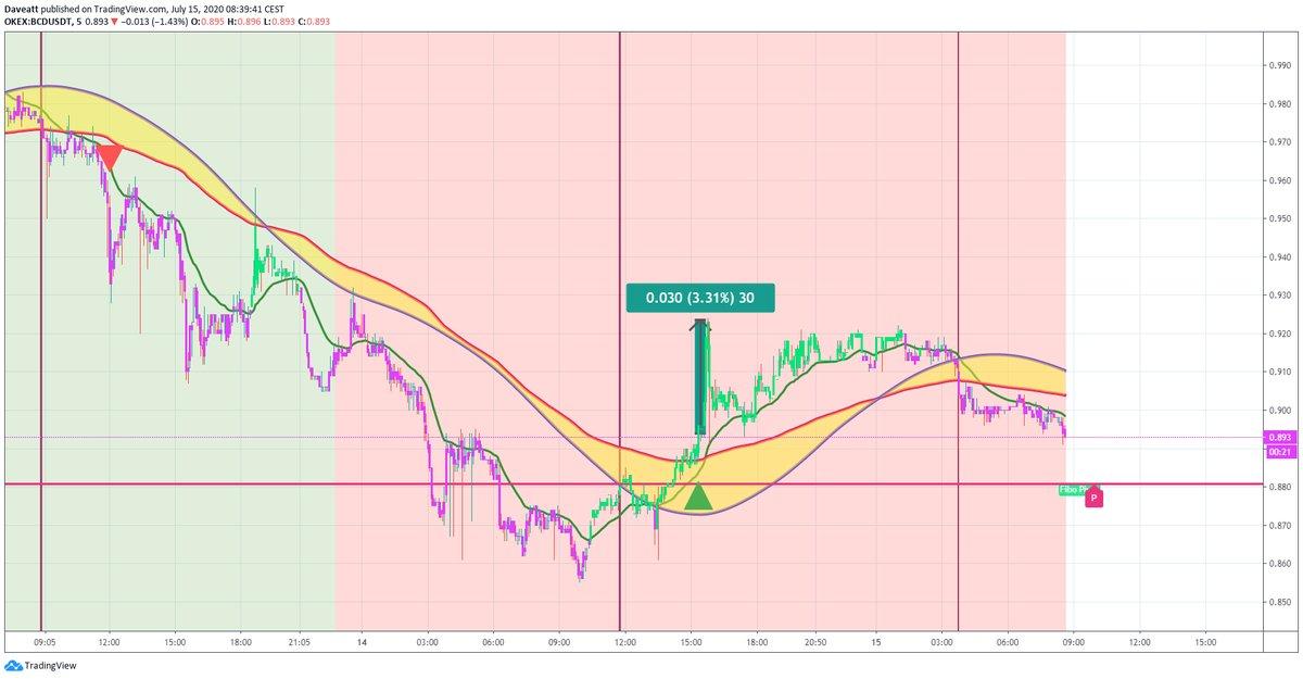 TradingView trade DCR BCD BTG