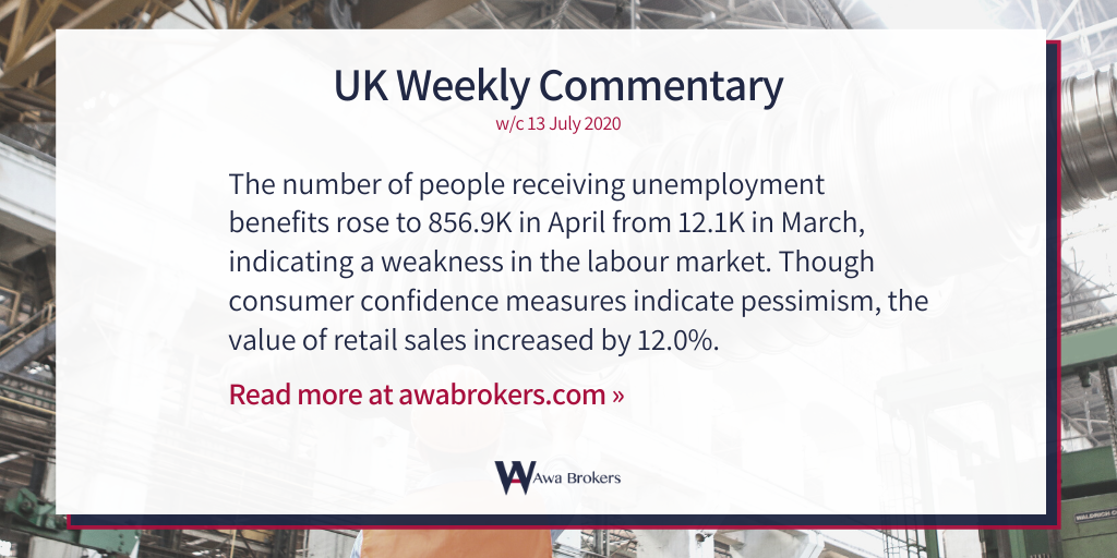 People receiving unemployment benefits in the UK rose to 856.9K, indicating a weakness in the labour market. The unemployment rate also increased by 3.9% in April. Though consumer confidence measures indicate pessimism, retail sales increased by 12.0%  https://www.awabrokers.com/post/uk-weekly-commentary-13-july-2020…pic.twitter.com/glbcvImnhf