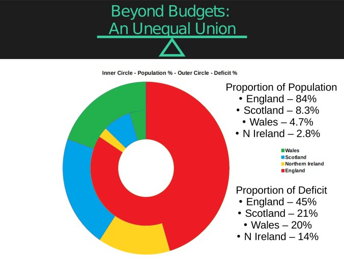 @RuthDavidsonMSP Before you start with the usual unionist pish - we all know that Scotland Wales & NI subsidise England so, I trust youre not going there? These 3 countries make up 15.8% of the UK population but have to pay 55% of Englands deficit > HMRC Scotland pays 21%