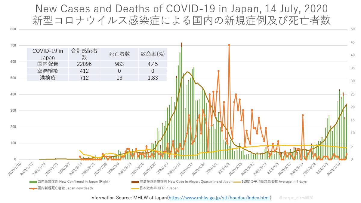 新型 コロナ 数 感染 者 国内 の ウイルス