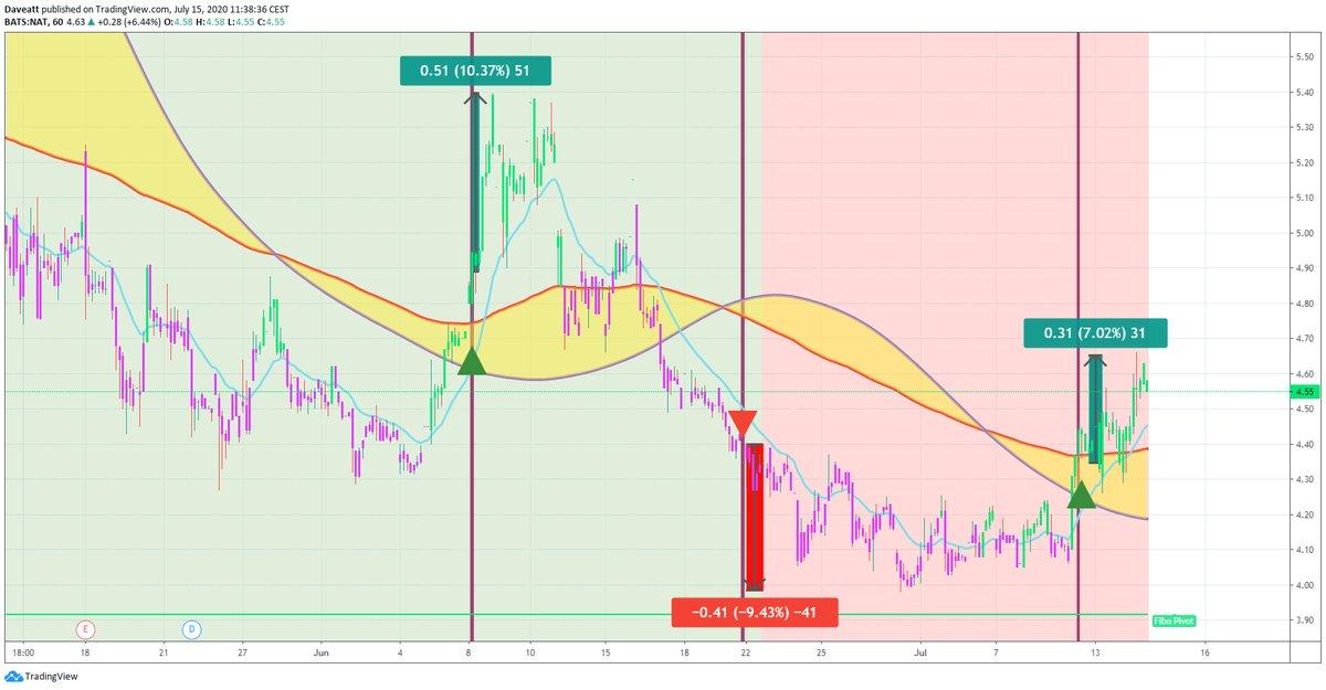 TradingView trade MGI MTDR NAT