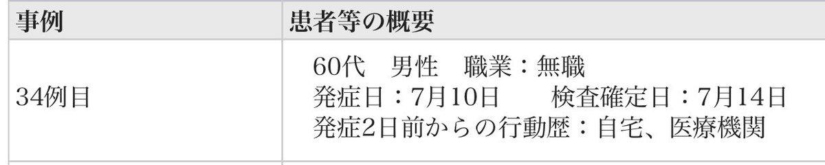 千葉県コロナウイルス感染者