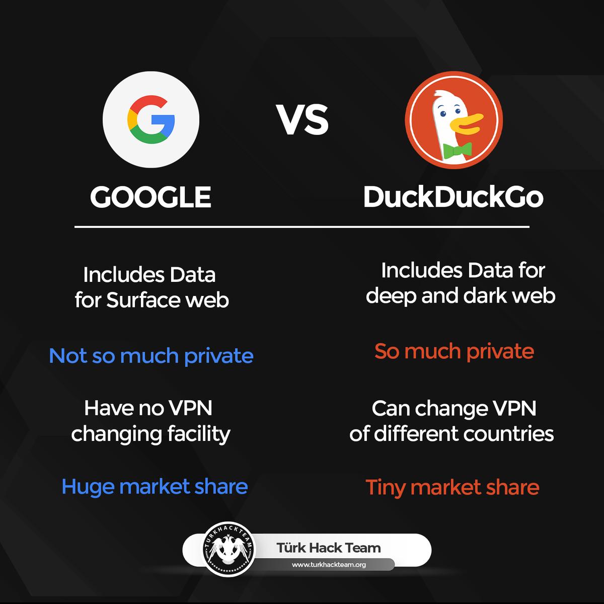 Google & DuckDuckGo  #google #duckduckgo #vpn #network #cybersecurity #securitypic.twitter.com/UET2ZxPnGd