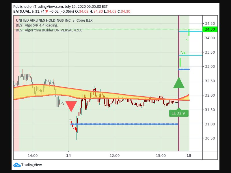 TradingView trade Entry Signal Time 147 175