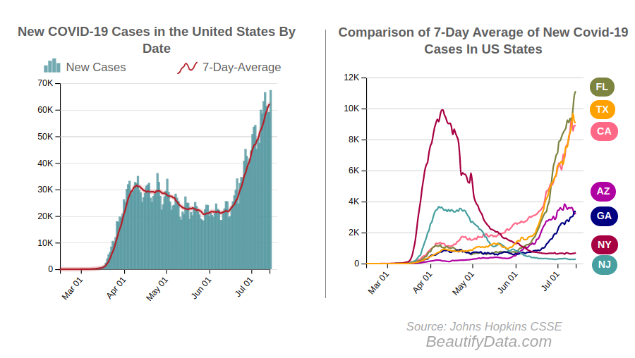 An update on new #covid19 cases and deaths reported in the #UnitedStates and the 7-day moving averages of new cases per state.   Over 55% of yesterday's new cases came from 5 key states: #Florida #Texas #California #Arizona  #Georgia.   https://beautifydata.com/health/covid-19/new-cases/united-states…pic.twitter.com/UOn7SQ1P8d