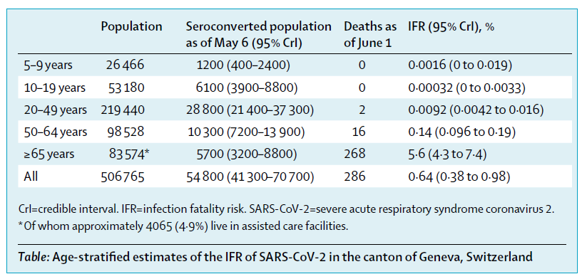 New Correspondence: Serology-informed estimates of #SARSCoV2 infection fatality risk in Geneva, Switzerland https://t.co/AX2n68cQhw #COVID19 https://t.co/tg4Ka5nKG4