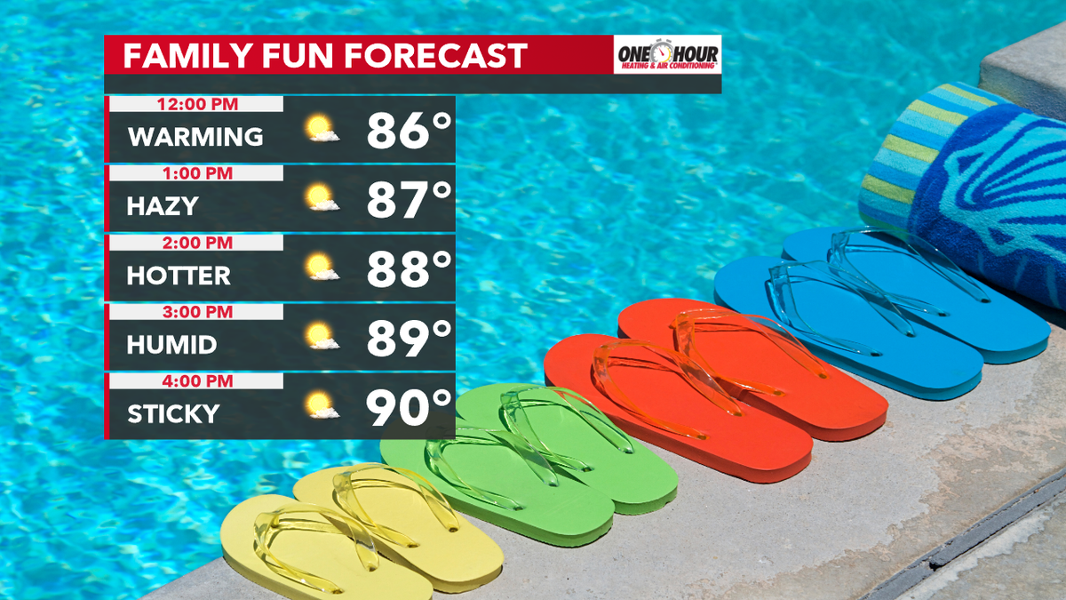 Try to find a way to stay cool this afternoon if your plans take you outdoors! Don't forget the sunscreen because sunburn may occur within 12 minutes! #Inwx @FOX59 @theWXauthority<br>http://pic.twitter.com/IfHO1vKQJA