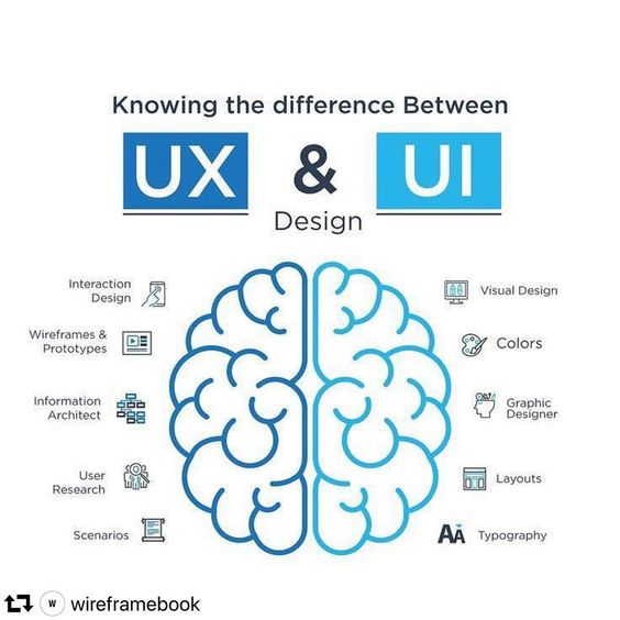 Always wondered what are the actual differences between #UserExperience & #UserInterface? Here's a great graphic that shows their differences - and the importance of having both working together!  There is no great visual design without a well-done information architecture. <br>http://pic.twitter.com/L5ekroDo0l