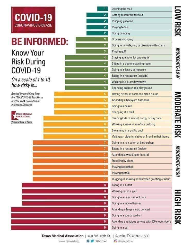 This chart, plus awareness of your own #COVID19 risk factors (esp age & medical conditions that increase risk such as obesity, diabetes, cancer, lung disease), can help you determine risk of everyday activities during the #pandemic. HT Dr. @meganranneypic.twitter.com/vzdDeG13O0