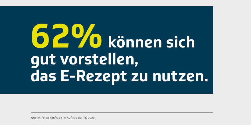 Die Mehrheit in Deutschland wäre bereit, das #eRezept anstelle der Papierversion zu nutzen. Bei Jüngeren ist die Zustimmung noch deutlich höher. 📲⚕️ Alle Zahlen der aktuellen Umfrage: https://t.co/PA0WOdLVGL  #eHealth #PDSG https://t.co/1BEGD44TW7
