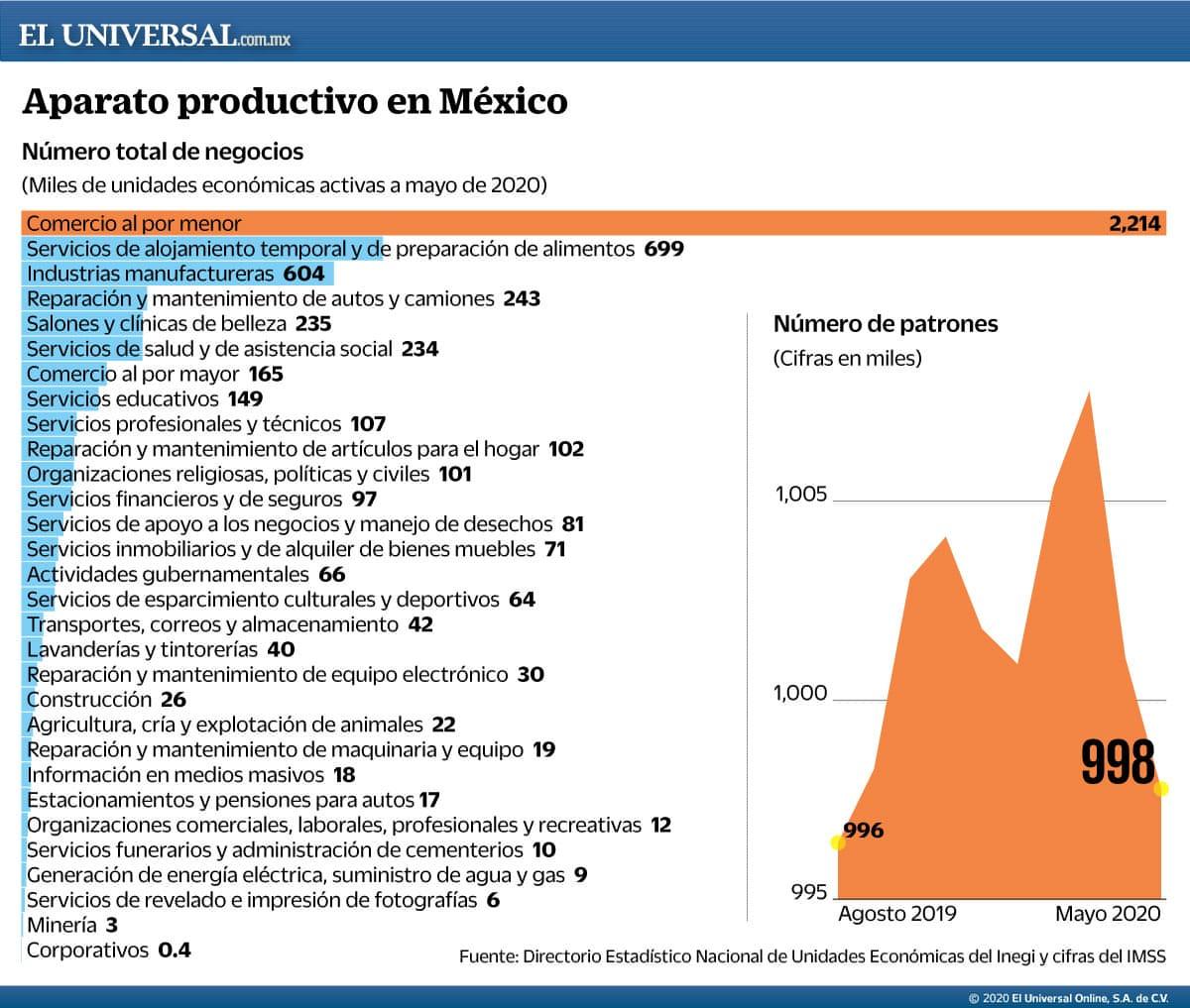En los próximos seis meses desaparecerán 2.7 millones de empresas en América Latina, de las cuales, 2.6 millones serán microempresas y 500 mil serán mexicanas, de acuerdo con la secretaria ejecutiva de la Cepal, Alicia Bárcena https://www.eluniversal.com.mx/cartera/covid-19-matara-500-mil-empresas-de-mexico-cepal…pic.twitter.com/YtTap7IvIF