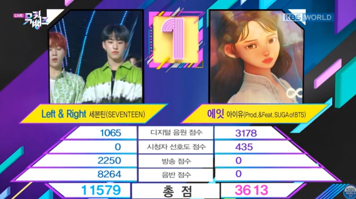 'Eight' IU (Prod. & Feat. SUGA) ranks #2 on KBS Music Bank this week! Going strong almost 2 month after its release  pic.twitter.com/RnoeC4bYY2  by ️️yoongi pics