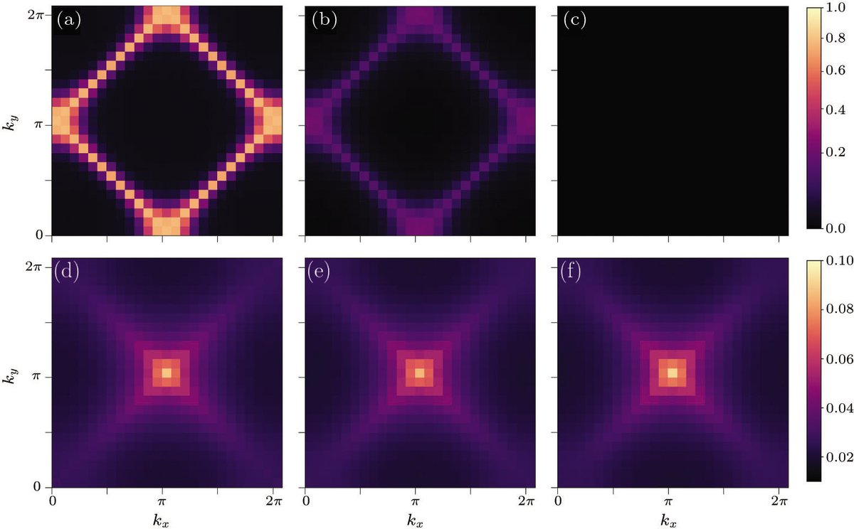 Find out more about orthogonal metal, a new quantum metallic state in this new article, Metal to Orthogonal Metal Transition*. https://t.co/C8iXBT2Xlz https://t.co/aNPSxath3A