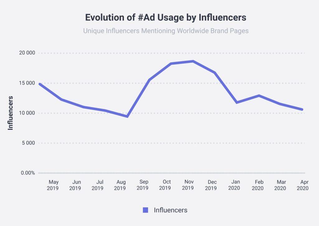 Durant le confinement, les posts sponsorisés ont chuté de 30% sur Instagram d'après une étude de @socialbakersFR qui s'est basée sur le nombre de publications ayant le hashtag #ad.  #InfluenceMarketing #Influenceurs #SocialMedia #RéseauxSociaux #Crise  https://t.co/PCjnHaGeRF https://t.co/FFyyRgYujf