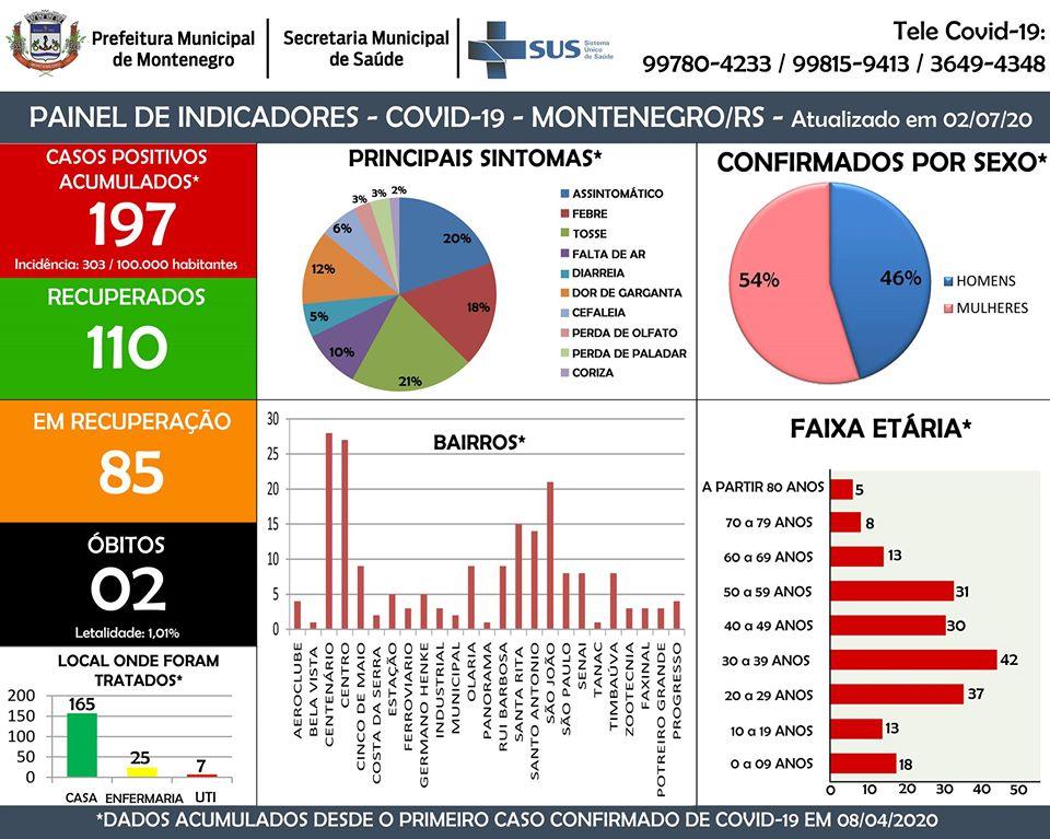 Nove novos casos de Coronavírus confirmados em Montenegro. Casos no Centro disparam  Confira: https://t.co/K0aoOjlZ7F  #coronavírus #coronavirusitalianews #coronavirusbrasil  #coronavirus #FiqueEmCasa #UseSuaMáscara #PorVocePorTodos #MontenegroContraOVirus https://t.co/NSV6qTMq5d