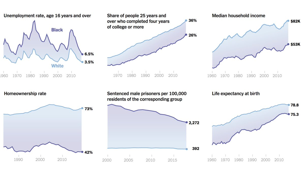 Racial capitalism Compiled by @patrick_sharkey @KeeangaYamahtta @iarynam nytimes.com/interactive/20…