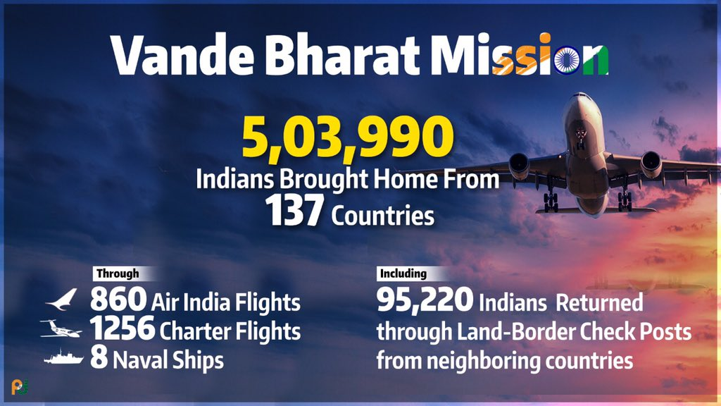 A record 5 lakh+ stranded Indians have returned safely to India till date, under the #VandeBharatMission, a massive operation which is being carried out with the active support & cooperation of Indian Missions abroad, @MoCA_GoI, MHA, @MoHFW_INDIA and State Governments.