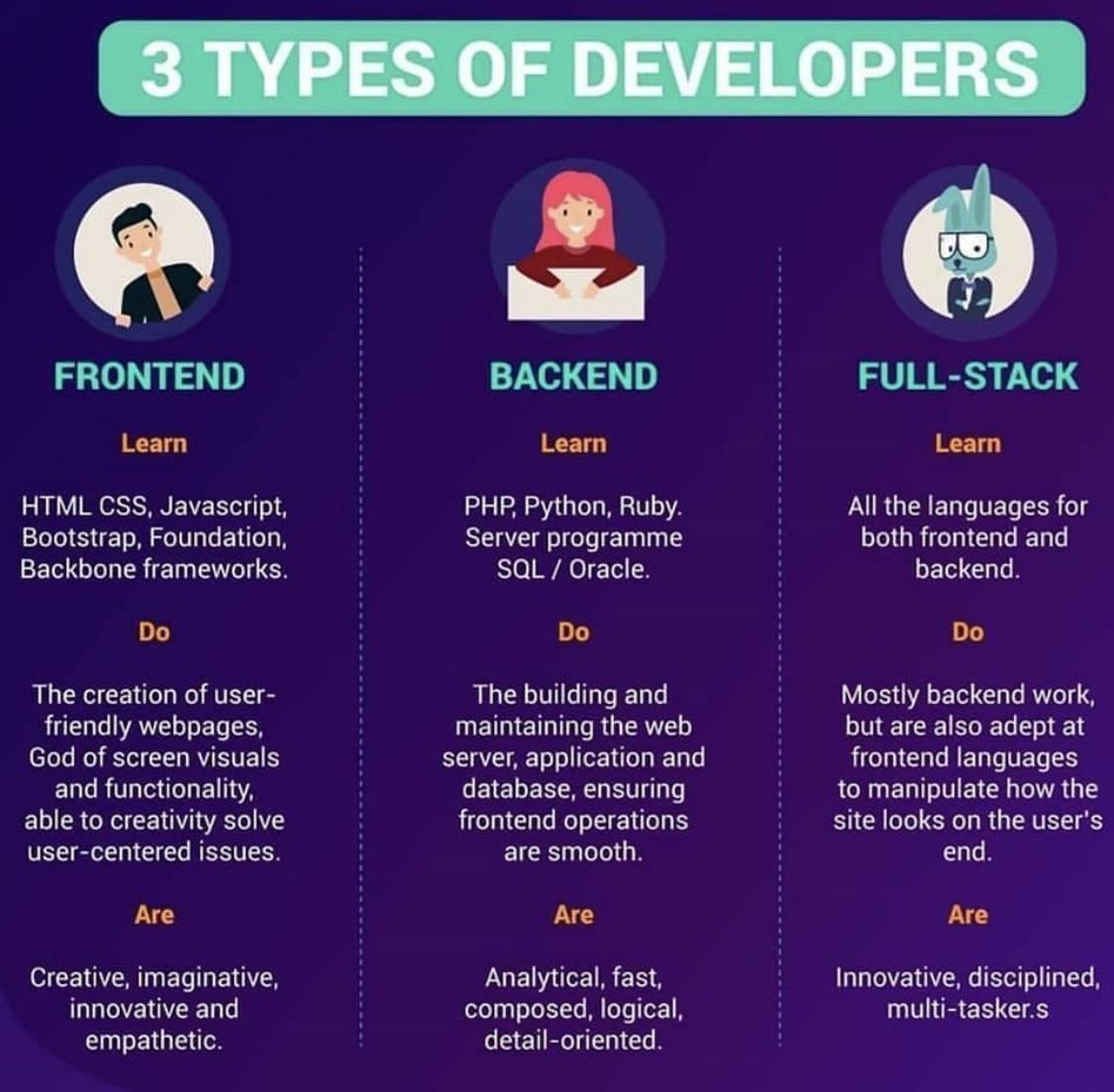 3 Types of Developers - Frontend, Backend and Full-Stack.  #WebDev #WebsiteDevelopment #WebDesign #WebsiteDesign #Design #AppDev #AppDevelopment #AppDesign<br>http://pic.twitter.com/aKXssPpwtI