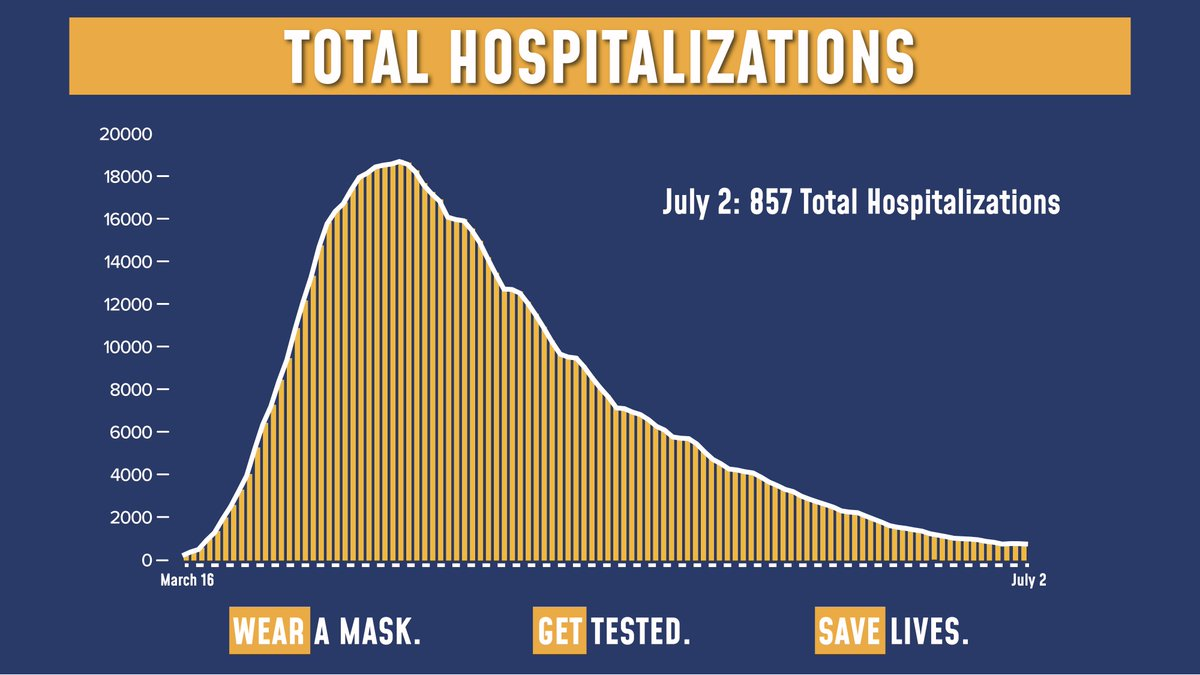 Today's update on the numbers:  66,392 tests were performed yesterday. 918 tests came back positive (1.38% of total).  Total hospitalizations fell to 857.  Sadly, there were 9 COVID fatalities yesterday. https://t.co/JuLH9YB1EU