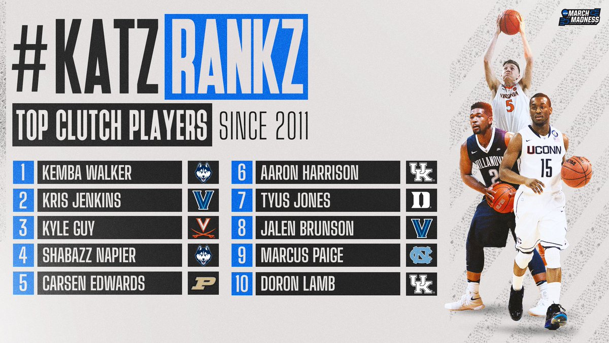 #KatzRankz: Top Clutch Players, as heard on the #MM365 pod w/@TheAndyKatz! 👀  1. Kemba Walker 2. Kris Jenkins 3. Kyle Guy 4. Shabazz Napier 5. Carsen Edwards 6. Aaron Harrison 7. Tyus Jones 8. Jalen Brunson 9. Marcus Paige 10. Doron Lamb 🎧 https://t.co/zpcSxPxl97 https://t.co/qpyDjoZNvM